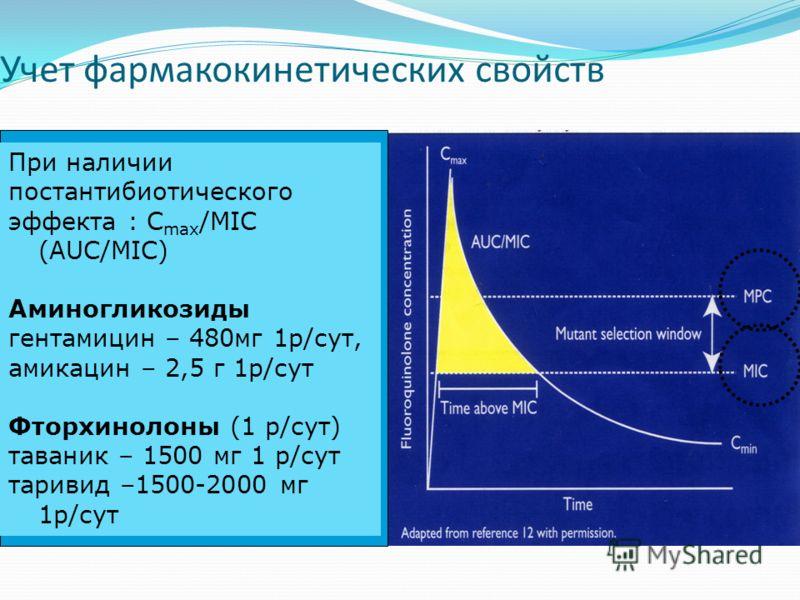 Учет фармакокинетических свойств При наличии постантибиотического эффекта : С max /MIC (AUC/MIC) Аминогликозиды гентамицин – 480мг 1р/сут, амикацин – 2,5 г 1р/сут Фторхинолоны (1 р/сут) таваник – 1500 мг 1 р/сут таривид –1500-2000 мг 1р/сут