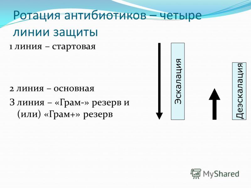 Ротация антибиотиков – четыре линии защиты 1 линия – стартовая 2 линия – основная З линия – «Грам-» резерв и (или) «Грам+» резерв Эскалация Деэскалация