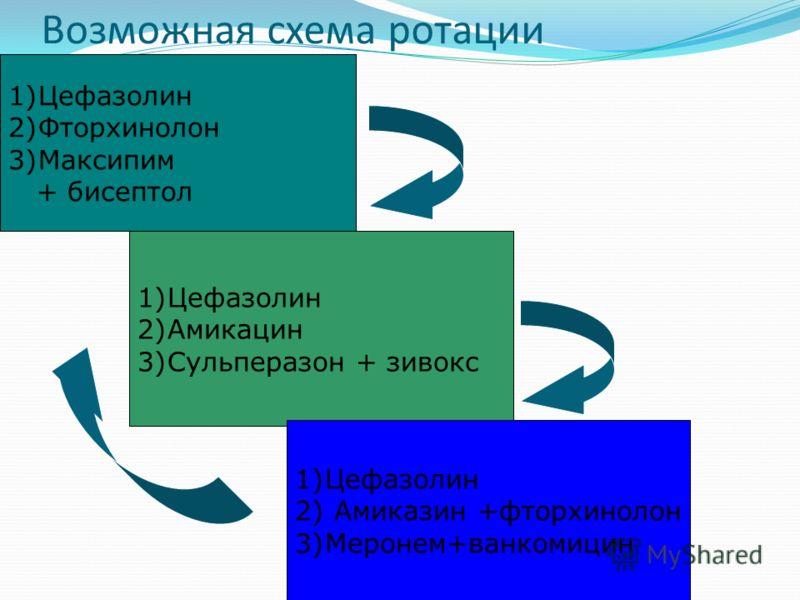 Возможная схема ротации 1)Цефазолин 2)Фторхинолон 3)Максипим + бисептол 1)Цефазолин 2)Амикацин 3)Сульперазон + зивокс 1)Цефазолин 2) Амиказин +фторхинолон 3)Меронем+ванкомицин