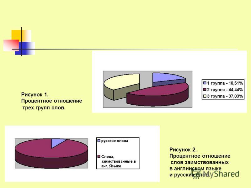 Рисунок 1. Процентное отношение трех групп слов. Рисунок 2. Процентное отношение слов заимствованных в английском языке и русских слов.