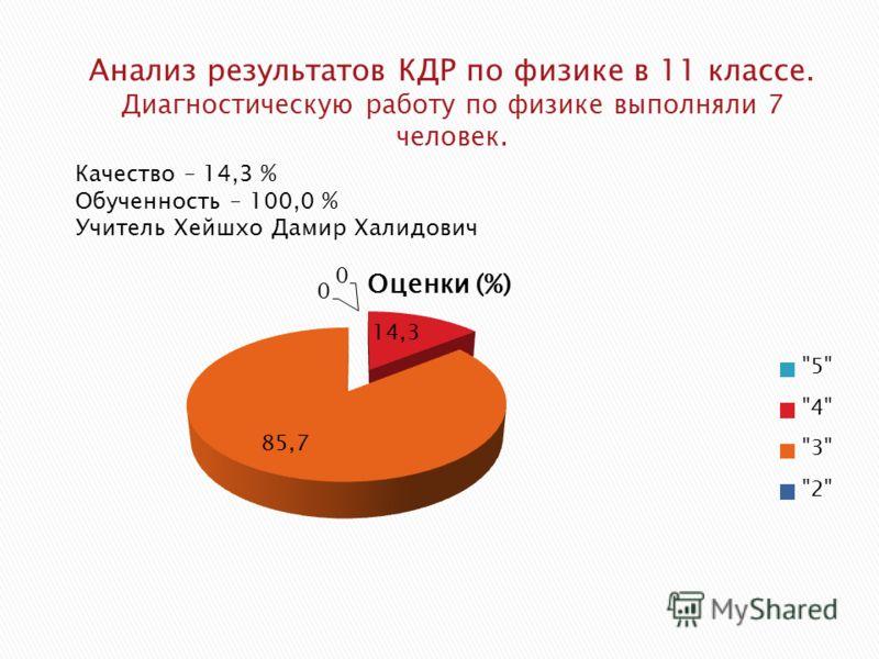 Качество – 14,3 % Обученность – 100,0 % Учитель Хейшхо Дамир Халидович