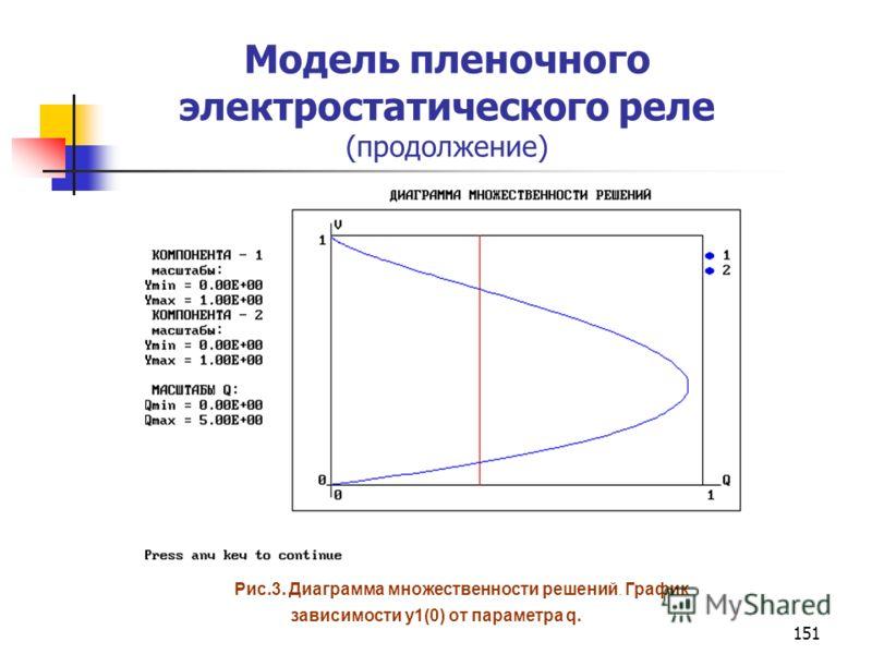151 Модель пленочного электростатического реле (продолжение) Рис.3. Диаграмма множественности решений. График зависимости y1(0) от параметра q.