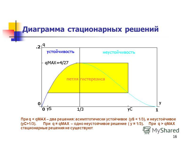 16 Диаграмма стационарных решений При q 1/3). При q = qMAX – одно неустойчивое решение ( y = 1/3). При q > qMAX стационарные решения не существуют.