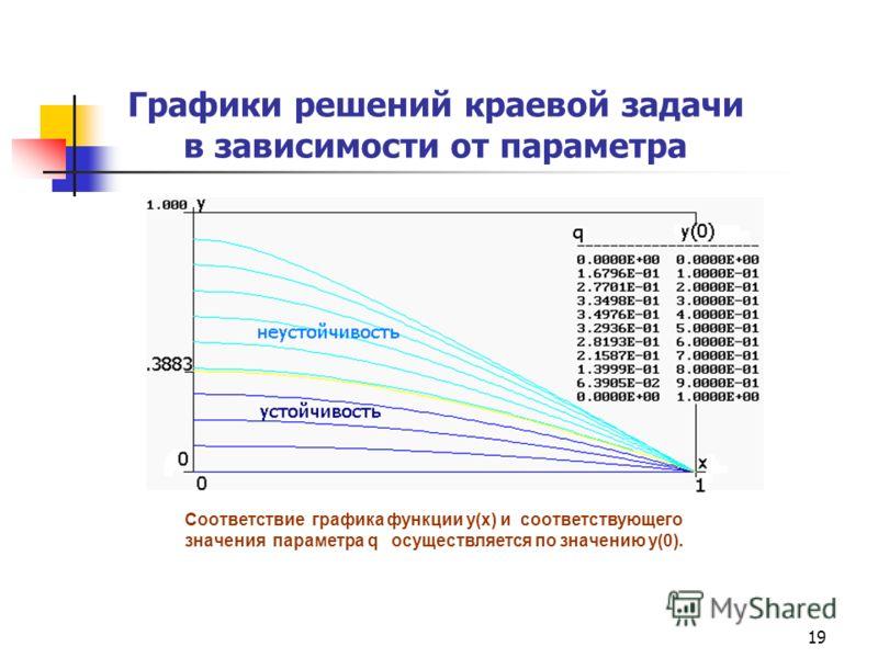 19 Графики решений краевой задачи в зависимости от параметра Соответствие графика функции y(x) и соответствующего значения параметра q осуществляется по значению y(0).