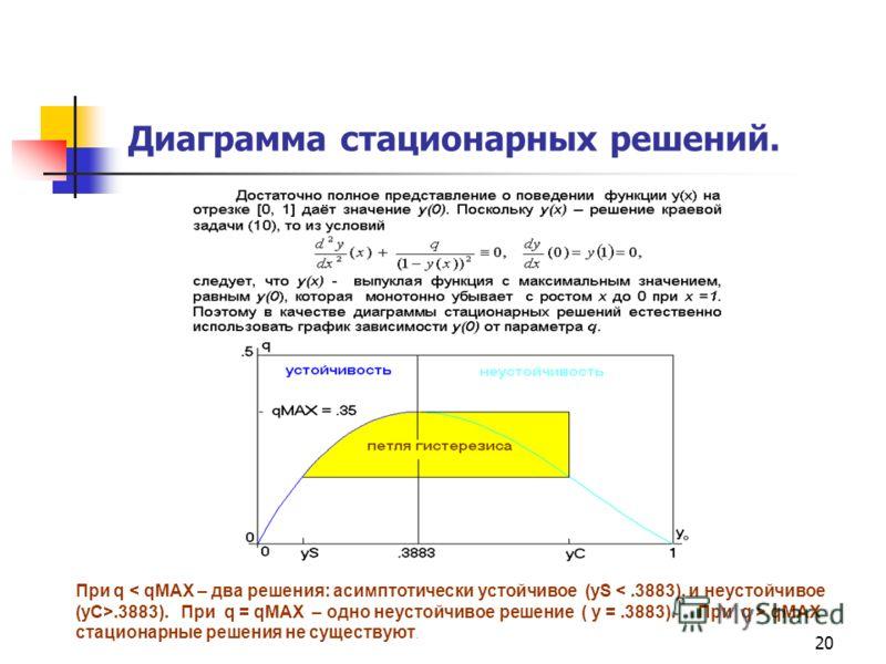 20 Диаграмма стационарных решений. При q.3883). При q = qMAX – одно неустойчивое решение ( y =.3883). При q > qMAX стационарные решения не существуют. График зависимости q = q(y0), y0 = y(0).