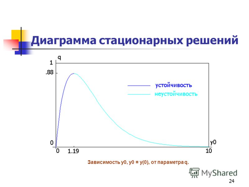 24 Диаграмма стационарных решений Зависимость y0, y0 = y(0), от параметра q.