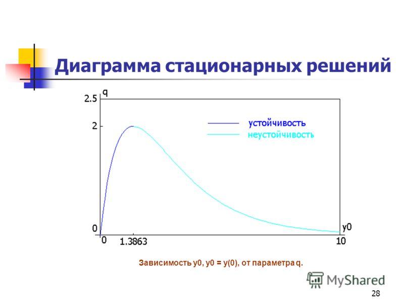 28 Диаграмма стационарных решений Зависимость y0, y0 = y(0), от параметра q.