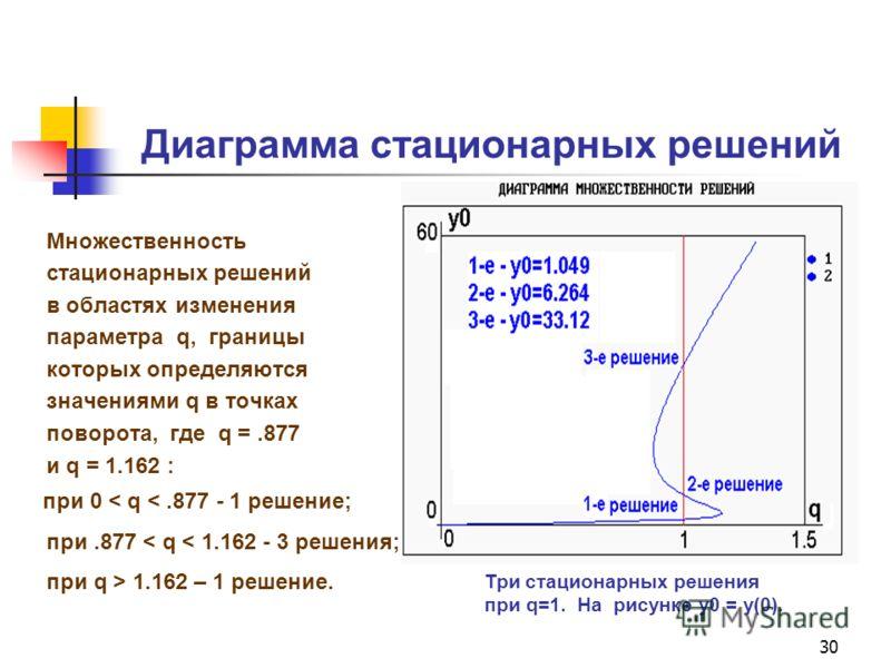 30 Диаграмма стационарных решений Множественность стационарных решений в областях изменения параметра q, границы которых определяются значениями q в точках поворота, где q =.877 и q = 1.162 : при 0 < q  1.162 – 1 решение. Три стационарных решения при
