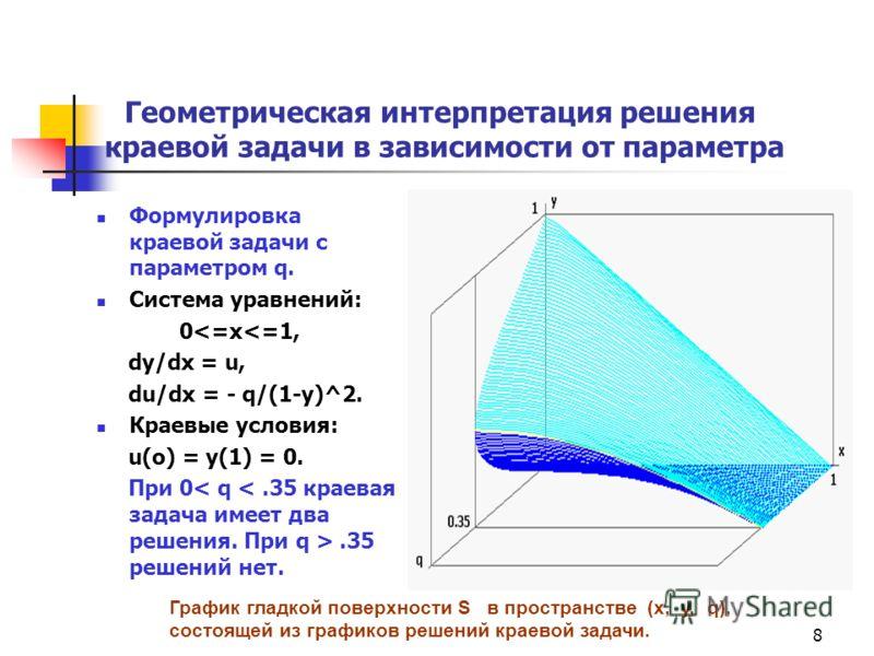 8 Геометрическая интерпретация решения краевой задачи в зависимости от параметра Формулировка краевой задачи с параметром q. Система уравнений: 0