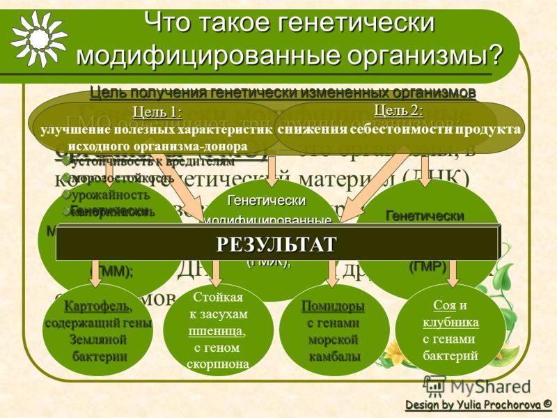 Что такое генетически модифицированные организмы? Г енетически модифицированные организмы (ГМО) – это организмы, в которых генетический материал (ДНК) изменен невозможным в природе способом. ГМО могут содержать фрагменты ДНК из любых других живых орг