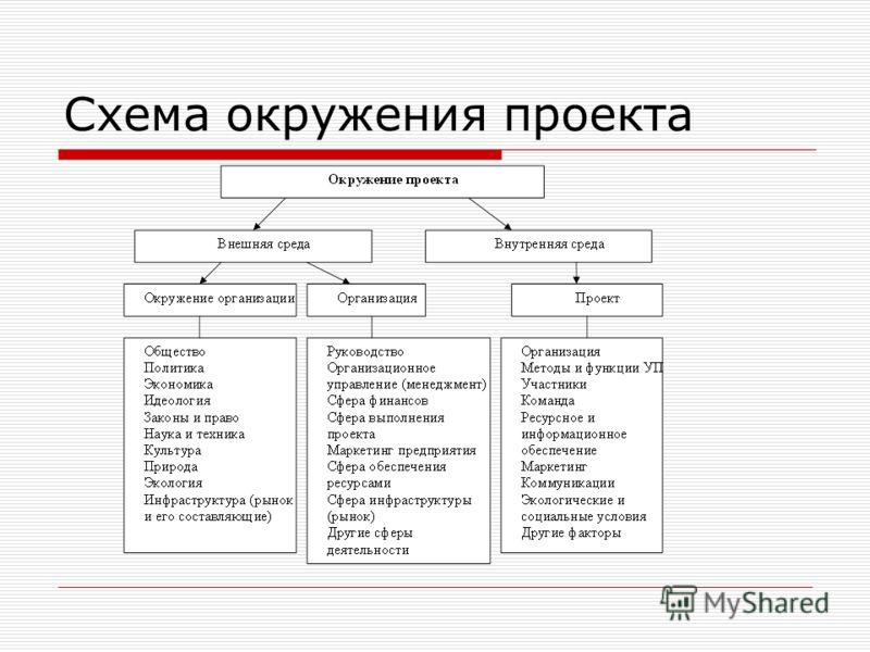 Схема окружения проекта