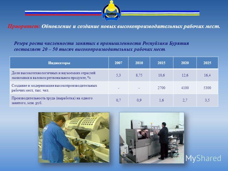 Приоритет: Обновление и создание новых высокопроизводительных рабочих мест. Резерв роста численности занятых в промышленности Республики Бурятия составляет 20 – 50 тысяч высокопроизводительных рабочих мест. Индикаторы20072010201520202025 Доля высокот