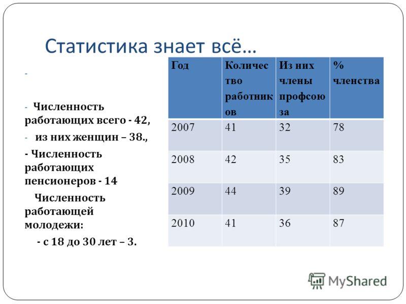 Статистика знает всё … - - Численность работающих всего - 42, - из них женщин – 38., - Численность работающих пенсионеров - 14 Численность работающей молодежи : - с 18 до 30 лет – 3. Год Количес тво работник ов Из них члены профсою за % членства 2007