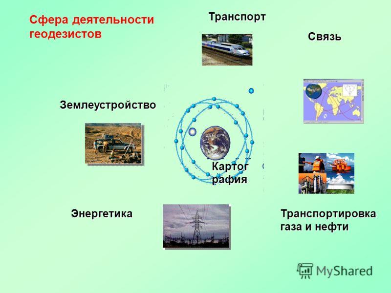 Сфера деятельности геодезистов Транспорт Землеустройство Транспортировка газа и нефти Связь Энергетика Картог рафия