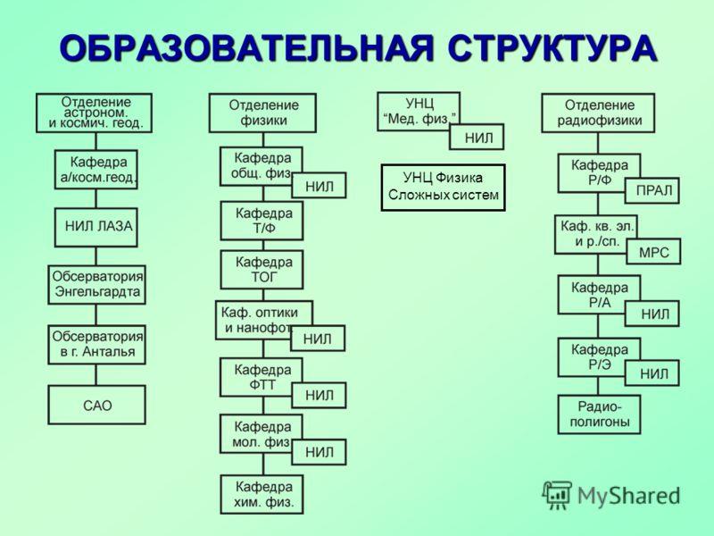 ОБРАЗОВАТЕЛЬНАЯ СТРУКТУРА УНЦ Физика Сложных систем
