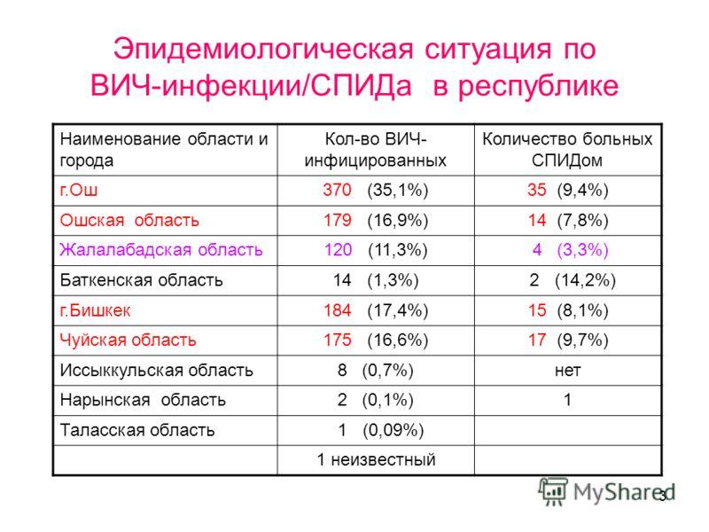3 Эпидемиологическая ситуация по ВИЧ-инфекции/СПИДа в республике Наименование области и города Кол-во ВИЧ- инфицированных Количество больных СПИДом г.Ош370 (35,1%)35 (9,4%) Ошская область179 (16,9%)14 (7,8%) Жалалабадская область120 (11,3%) 4 (3,3%)
