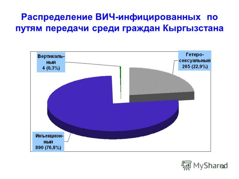 4 Распределение ВИЧ-инфицированных по путям передачи среди граждан Кыргызстана
