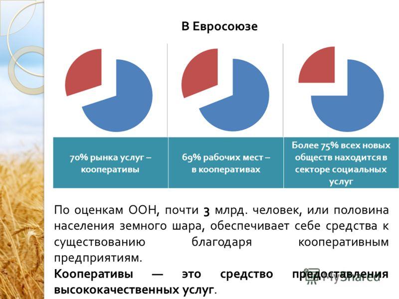 В Евросоюзе 70% рынка услуг – кооперативы 69% рабочих мест – в кооперативах Более 75% всех новых обществ находится в секторе социальных услуг По оценкам ООН, почти 3 млрд. человек, или половина населения земного шара, обеспечивает себе средства к сущ
