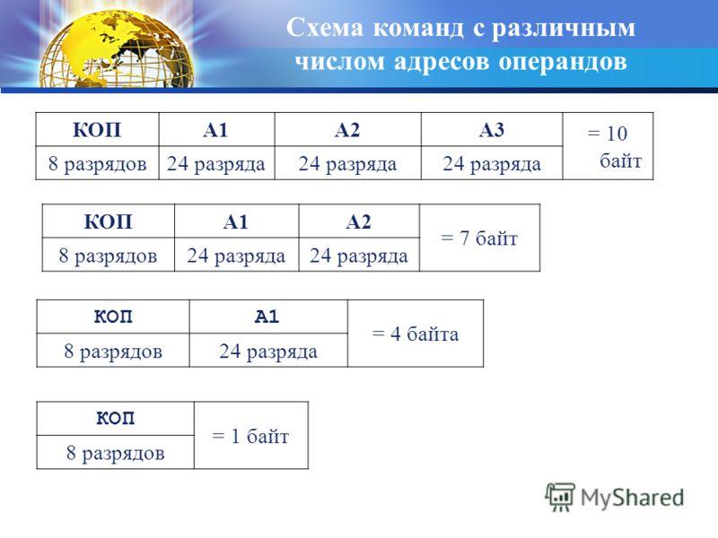 Схема команд с различным числом адресов операндов КОПA1A2A3 = 10 байт 8 разрядов24 разряда КОПA1A2 = 7 байт 8 разрядов24 разряда КОПA1A1 = 4 байта 8 разрядов24 разряда КОП = 1 байт 8 разрядов