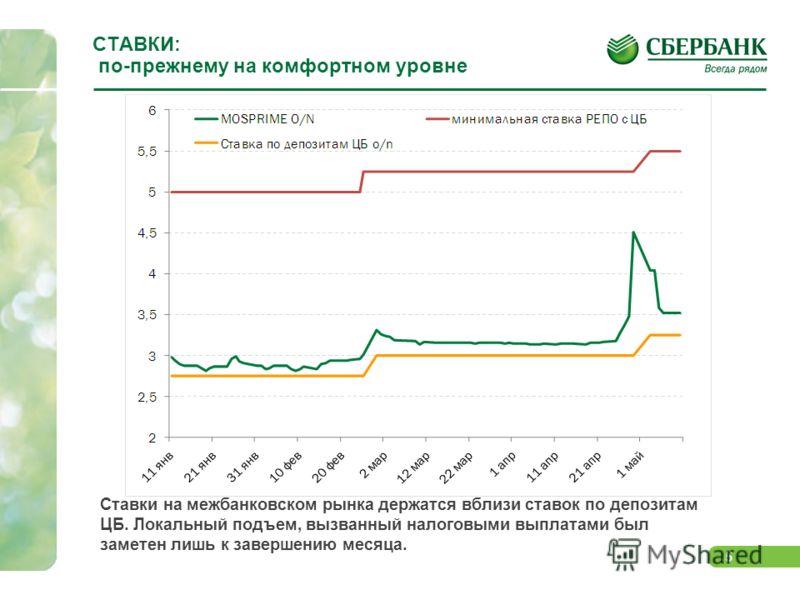 5 СТАВКИ: по-прежнему на комфортном уровне Ставки на межбанковском рынка держатся вблизи ставок по депозитам ЦБ. Локальный подъем, вызванный налоговыми выплатами был заметен лишь к завершению месяца.
