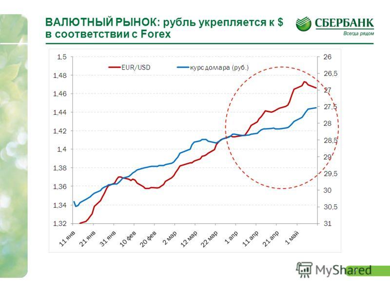 7 ВАЛЮТНЫЙ РЫНОК: рубль укрепляется к $ в соответствии с Forex