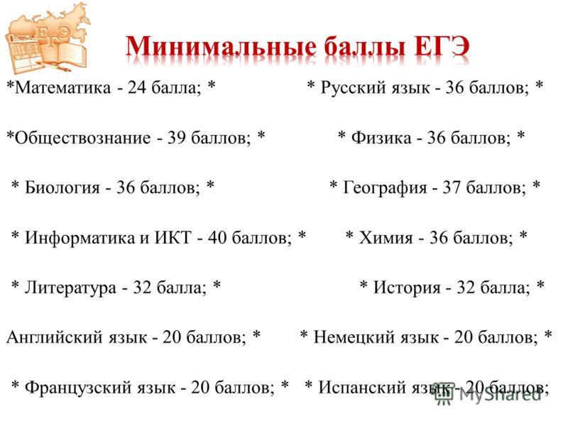 *Математика - 24 балла; * * Русский язык - 36 баллов; * *Обществознание - 39 баллов; * * Физика - 36 баллов; * * Биология - 36 баллов; * * География - 37 баллов; * * Информатика и ИКТ - 40 баллов; * * Химия - 36 баллов; * * Литература - 32 балла; * *