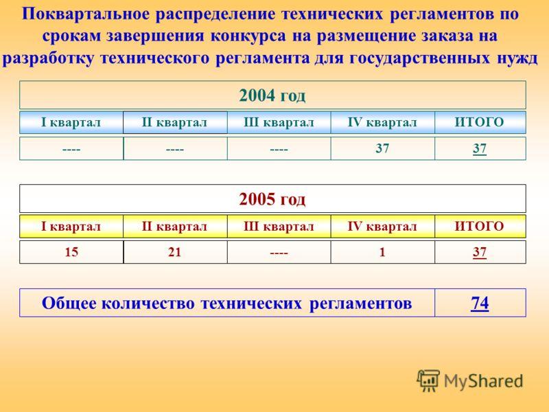Поквартальное распределение технических регламентов по срокам завершения конкурса на размещение заказа на разработку технического регламента для государственных нужд 2004 год I кварталII кварталIII кварталIV кварталИТОГО ---- 37 2005 год I кварталII