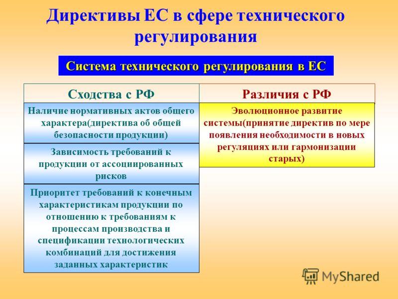 Различия с РФ Директивы ЕС в сфере технического регулирования Сходства с РФ Приоритет требований к конечным характеристикам продукции по отношению к требованиям к процессам производства и спецификации технологических комбинаций для достижения заданны