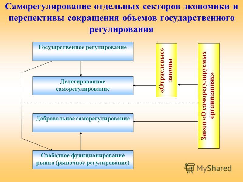 Саморегулирование отдельных секторов экономики и перспективы сокращения объемов государственного регулирования Государственное регулирование Делегированное саморегулирование Добровольное саморегулирование Свободное функционирование рынка (рыночное ре