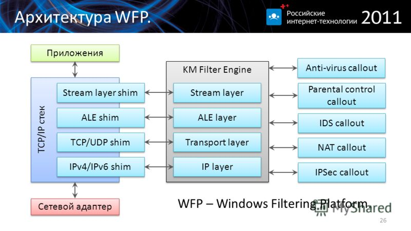 Архитектура WFP. 26 KM Filter Engine TCP/IP стек Сетевой адаптер Приложения IPv4/IPv6 shim TCP/UDP shim ALE shim Stream layer shim IP layer Transport layer ALE layer Stream layer IPSec callout NAT callout IDS callout Parental control callout Anti-vir