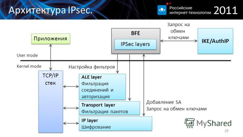 Архитектура IPsec. 28 TCP/IP стек Приложения IP layer Шифрование IP layer Шифрование Transport layer Фильтрация пакетов Transport layer Фильтрация пакетов ALE layer Фильтрация соединений и авторизация ALE layer Фильтрация соединений и авторизация BFE