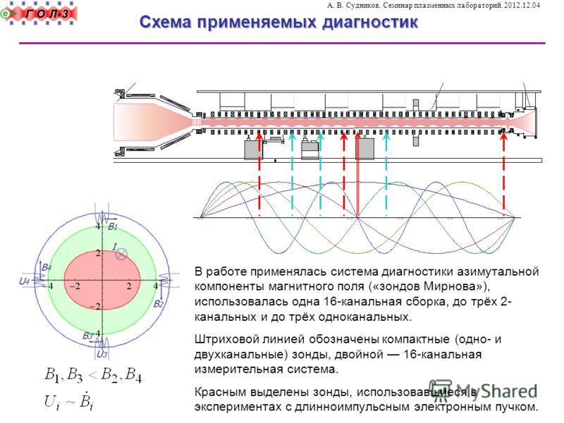 В работе применялась система диагностики азимутальной компоненты магнитного поля («зондов Мирнова»), использовалась одна 16-канальная сборка, до трёх 2- канальных и до трёх одноканальных. Штриховой линией обозначены компактные (одно- и двухканальные)