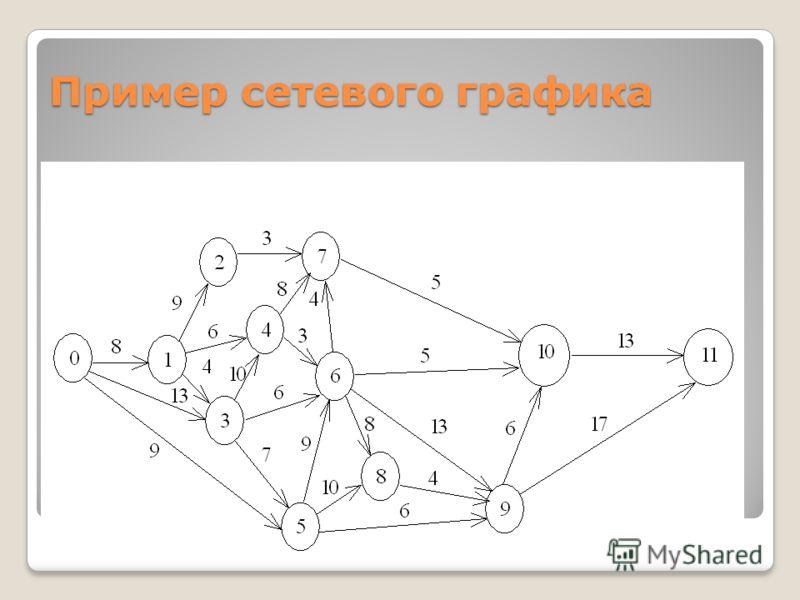 Пример сетевого графика