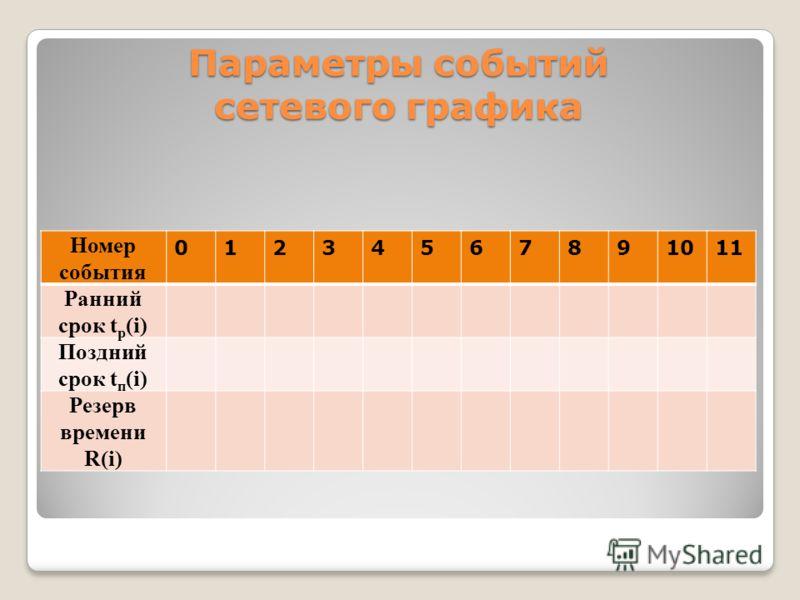 Параметры событий сетевого графика Номер события 01234567891011 Ранний срок t р (i) Поздний срок t п (i) Резерв времени R(i)
