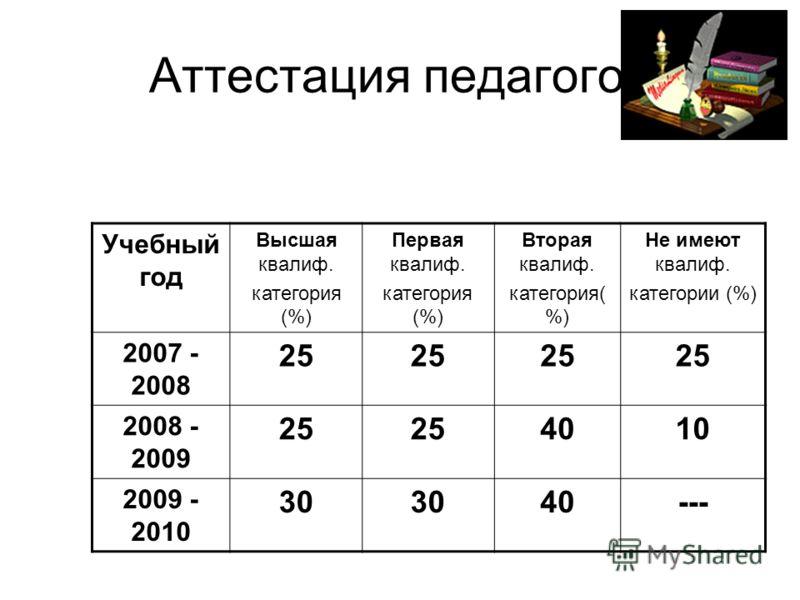 Аттестация педагогов Учебный год Высшая квалиф. категория (%) Первая квалиф. категория (%) Вторая квалиф. категория( %) Не имеют квалиф. категории (%) 2007 - 2008 25 2008 - 2009 25 4010 2009 - 2010 30 40---