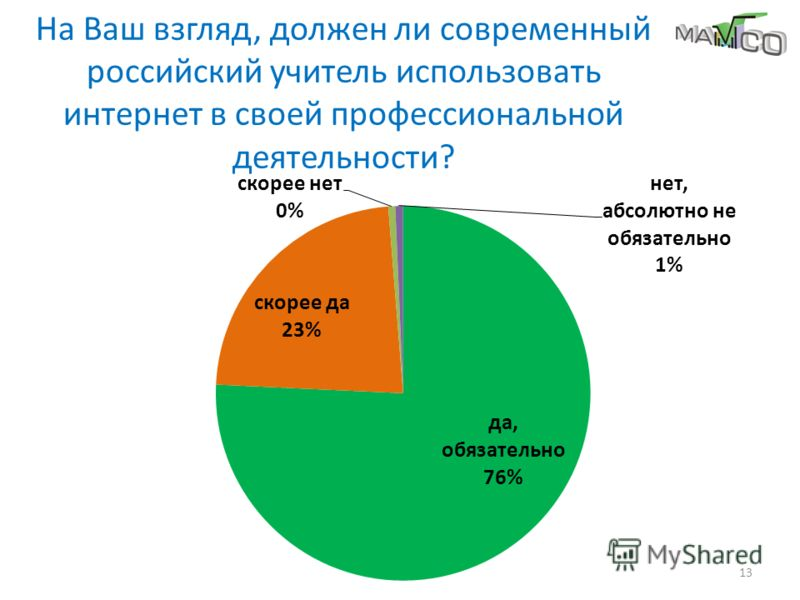 На Ваш взгляд, должен ли современный российский учитель использовать интернет в своей профессиональной деятельности? 13