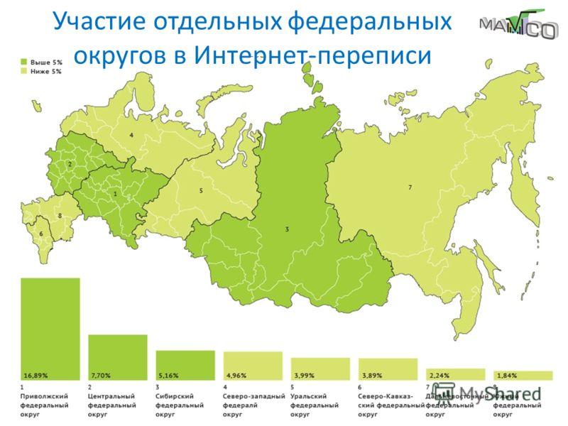 4 Участие отдельных федеральных округов в Интернет-переписи