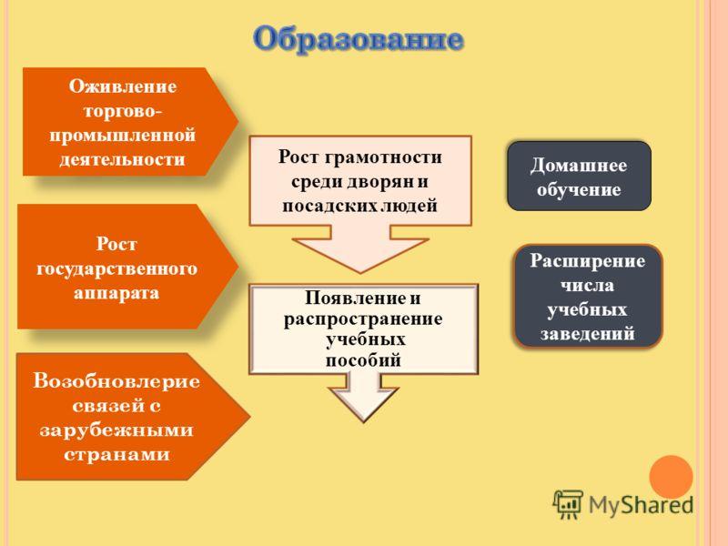 Домашнее обучение домашнее обучение