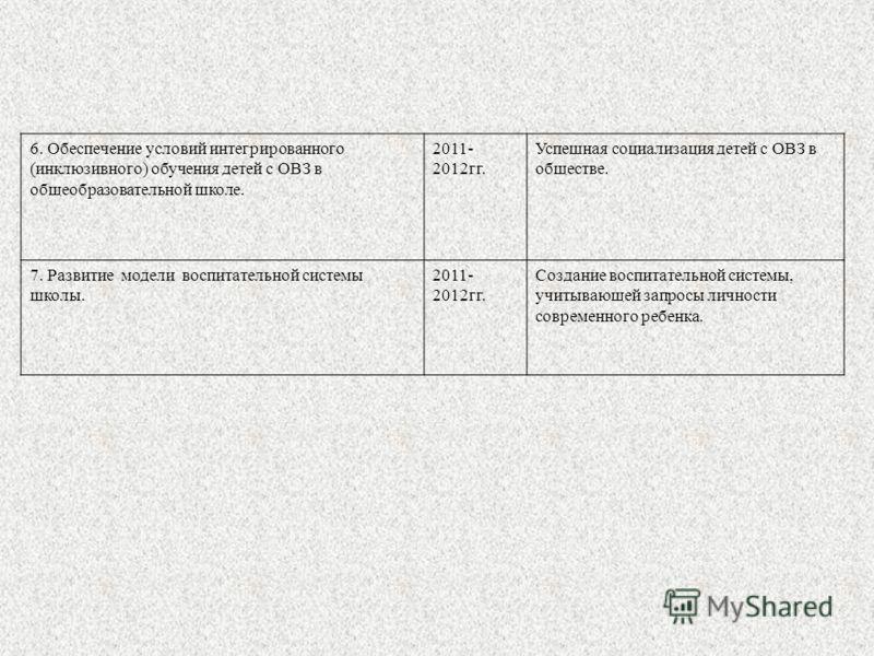 6. Обеспечение условий интегрированного (инклюзивного) обучения детей с ОВЗ в общеобразовательной школе. 2011- 2012гг. Успешная социализация детей с ОВЗ в обществе. 7. Развитие модели воспитательной системы школы. 2011- 2012гг. Создание воспитательно
