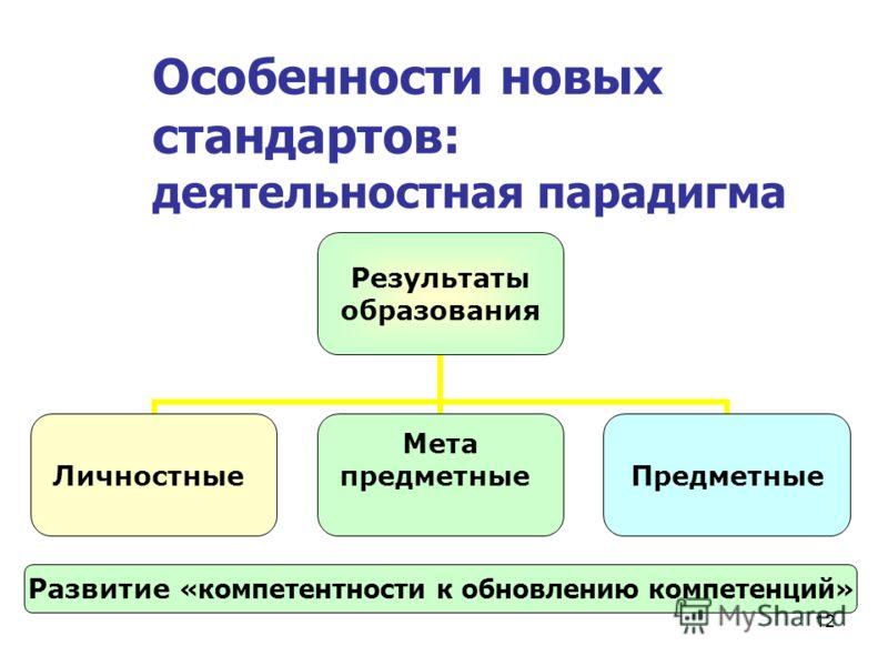 12 Результаты образования Личностные Мета предметныеПредметные Развитие «компетентности к обновлению компетенций» Особенности новых стандартов: деятельностная парадигма