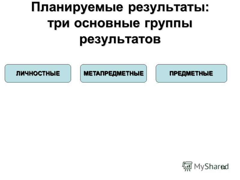 14 Планируемые результаты: три основные группы результатов ЛИЧНОСТНЫЕМЕТАПРЕДМЕТНЫЕПРЕДМЕТНЫЕ