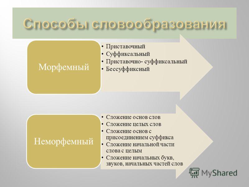 Приставочный Суффиксальный Приставочно- суффиксальный Бессуффиксный Морфемный Сложение основ слов Сложение целых слов Сложение основ с присоединением суффикса Сложение начальной части слова с целым Сложение начальных букв, звуков, начальных частей сл