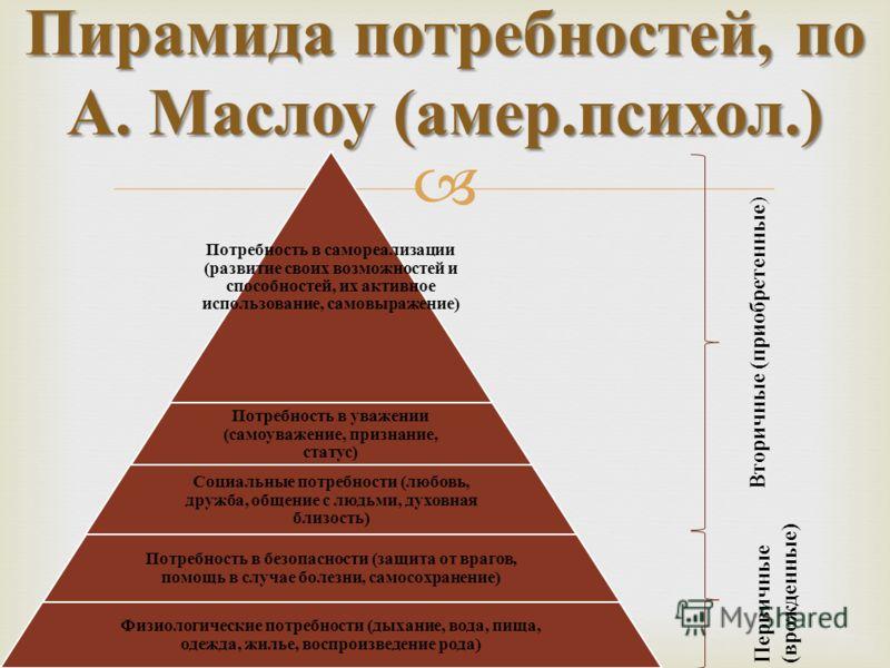 Пирамида потребностей, по А. Маслоу ( амер. психол.) Потребность в самореализации (развитие своих возможностей и способностей, их активное использование, самовыражение) Потребность в уважении (самоуважение, признание, статус) Социальные потребности (
