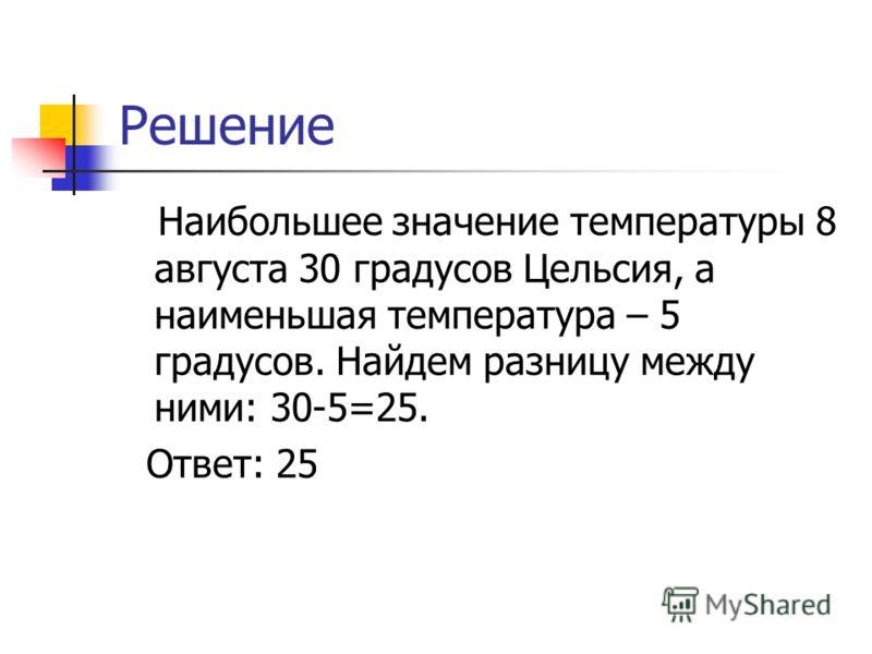 Решение Наибольшее значение температуры 8 августа 30 градусов Цельсия, а наименьшая температура – 5 градусов. Найдем разницу между ними: 30-5=25. Ответ: 25