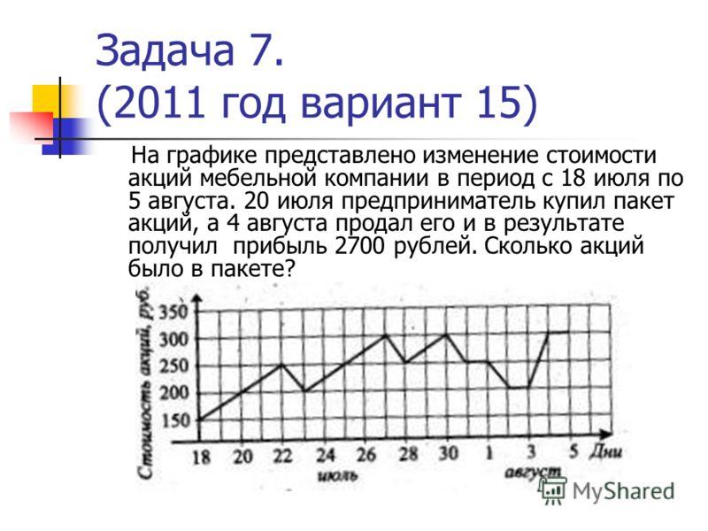 Задача 7. (2011 год вариант 15) На графике представлено изменение стоимости акций мебельной компании в период с 18 июля по 5 августа. 20 июля предприниматель купил пакет акций, а 4 августа продал его и в результате получил прибыль 2700 рублей. Скольк