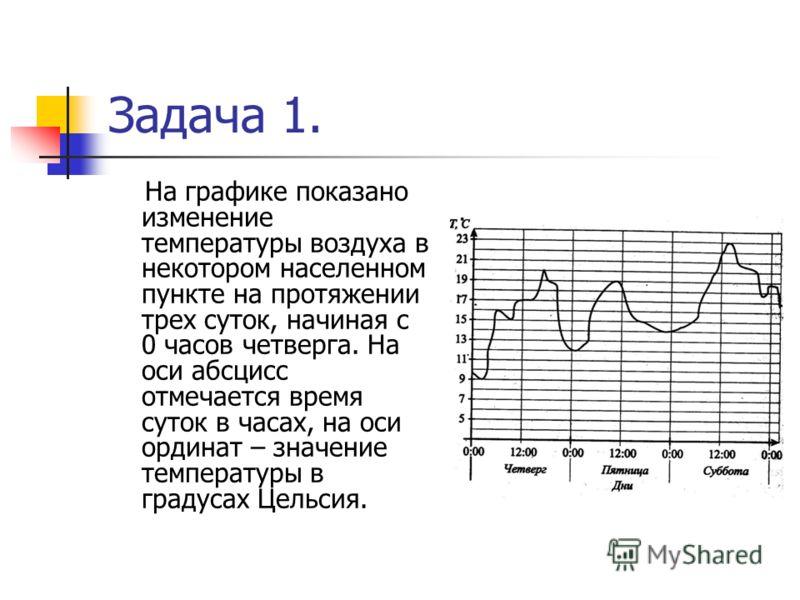 Задача 1. На графике показано изменение температуры воздуха в некотором населенном пункте на протяжении трех суток, начиная с 0 часов четверга. На оси абсцисс отмечается время суток в часах, на оси ординат – значение температуры в градусах Цельсия.