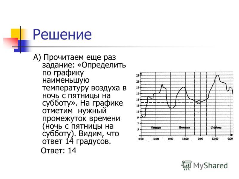 Решение А) Прочитаем еще раз задание: «Определить по графику наименьшую температуру воздуха в ночь с пятницы на субботу». На графике отметим нужный промежуток времени (ночь с пятницы на субботу). Видим, что ответ 14 градусов. Ответ: 14