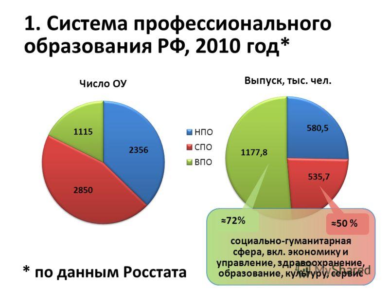 1. Система профессионального образования РФ, 2010 год* социально-гуманитарная сфера, вкл. экономику и управление, здравоохранение, образование, культуру, сервис 72% 50 % * по данным Росстата