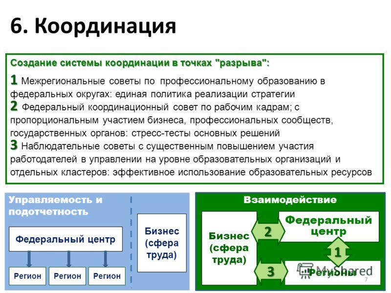 Взаимодействие Управляемость и подотчетность 6. Координация Федеральный центр Регион Бизнес (сфера труда) Федеральный центр Регионы Бизнес (сфера труда) Регион Создание системы координации в точках