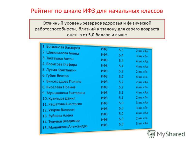 Рейтинг по шкале ИФЗ для начальных классов Отличный уровень резервов здоровья и физической работоспособности, близкий к эталону для своего возраста оценка от 5,0 баллов и выше